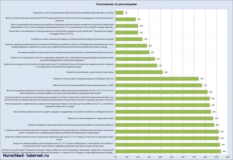 Фотография: Результаты голосования по парку, % поддержавших.png, пользователя: Nurochkad
