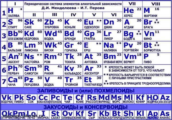 Фотография: mendeleev-table.jpg, пользователя: insurance